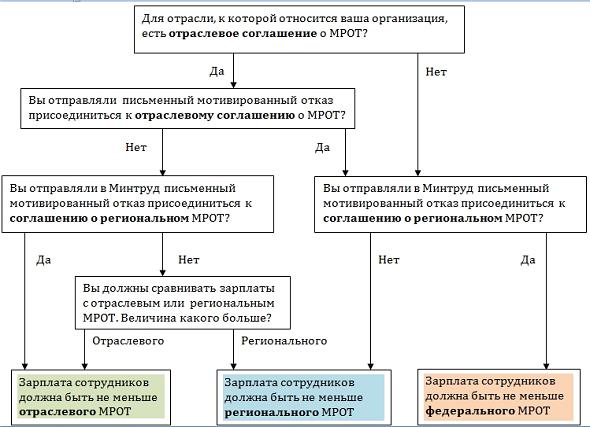 МРОТ с 1 мая 2018 года в России: таблица по регионам